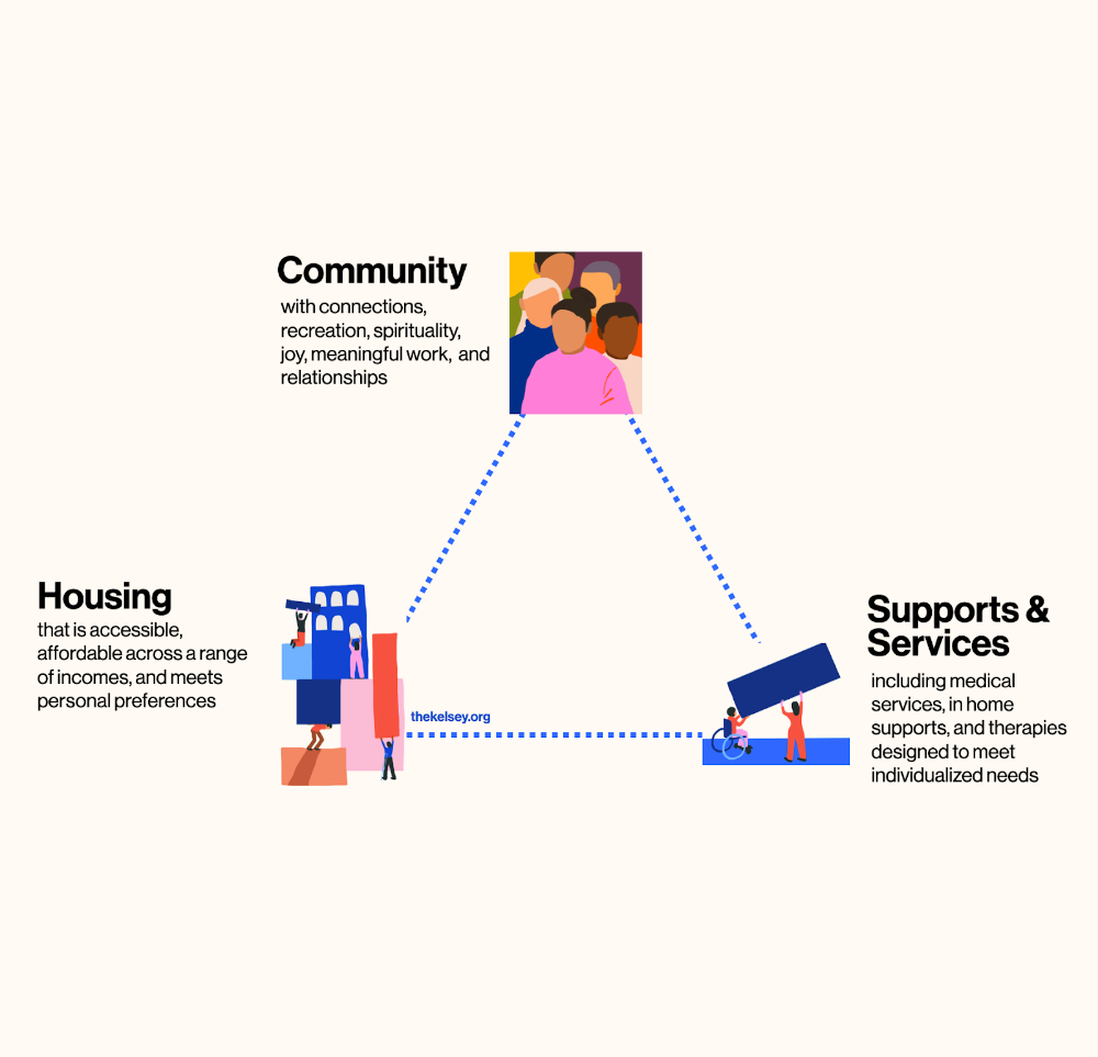 Triangle of Community Living: Community, Housing, and Supports & Services