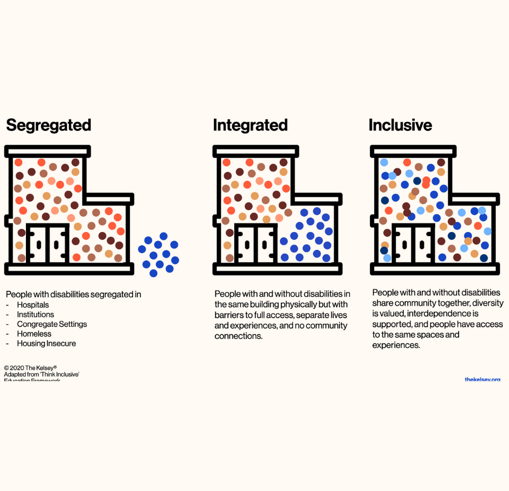 Illustrations showcasing different models of housing: Segregated, Integrated and Inclusive